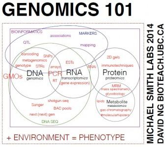 Genomics 101
